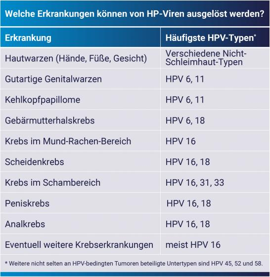 papillomavirus hond behandeling